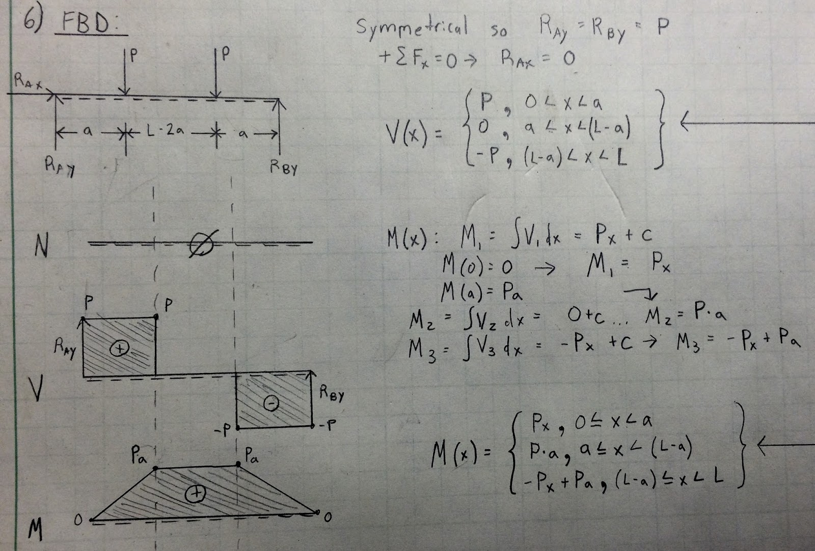 Draw The Shear And Moment Diagrams For The Simply Cheggcom