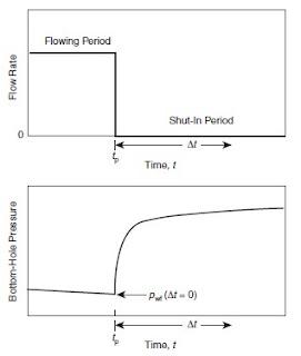 Rate dan Pressure History PBU