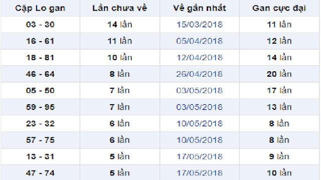 Thống kê các cặp lô gan XS An Giang - Win2888vn