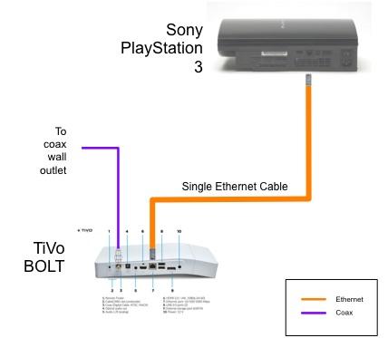 Ethernet hookup
