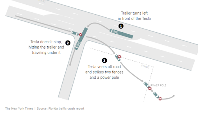 http://www.nytimes.com/interactive/2016/07/01/business/inside-tesla-accident.html