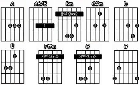 help acordes guitarra acustica beatles