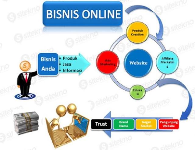 Potensi besar bisnis online yang perlu anda ketahui sebelum meulai bisnis