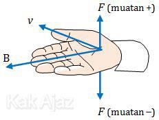 Aturan tangan kanan untuk menentukan gaya Lorentz