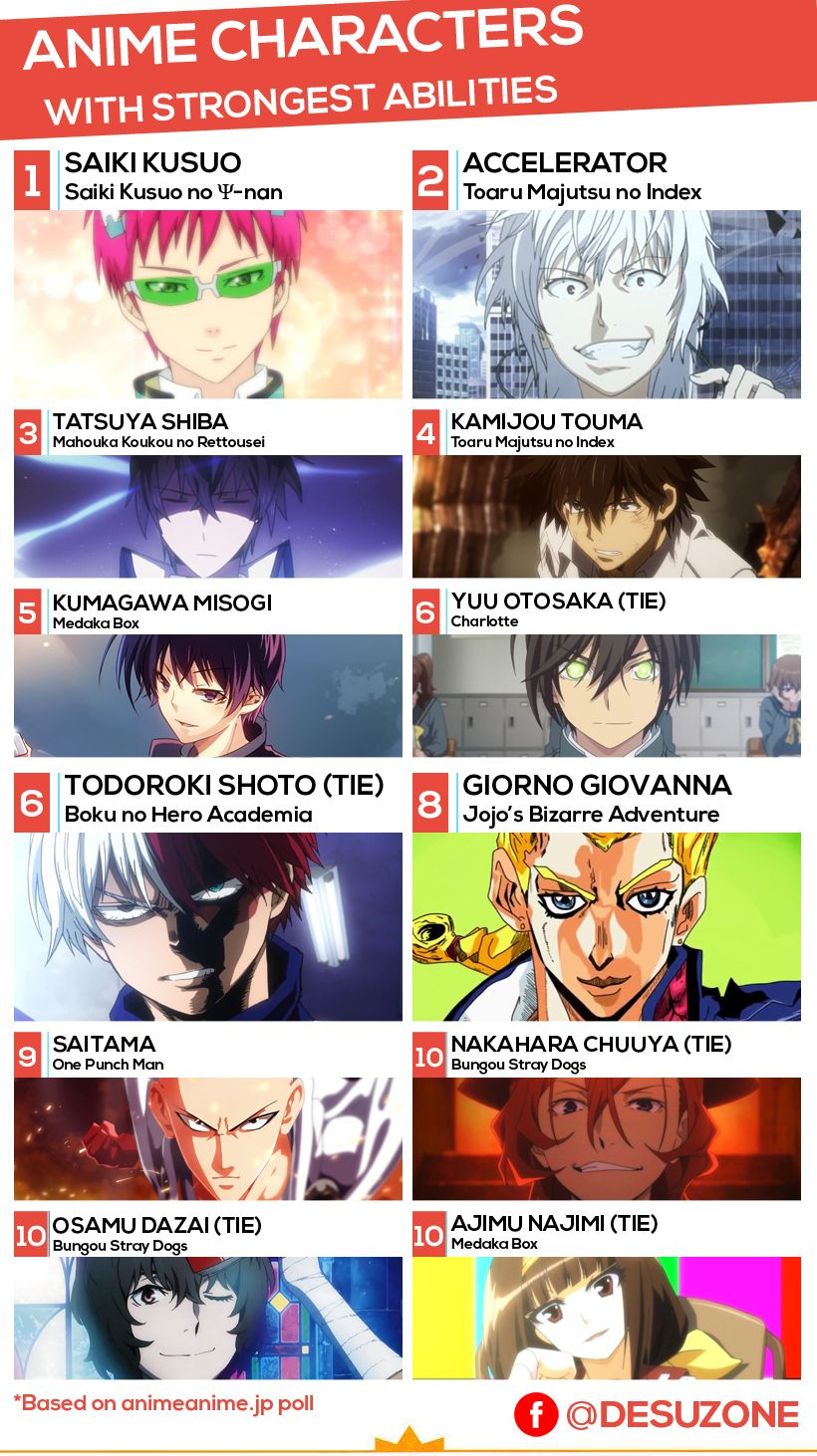 Anime Characters with Strongest Abilities