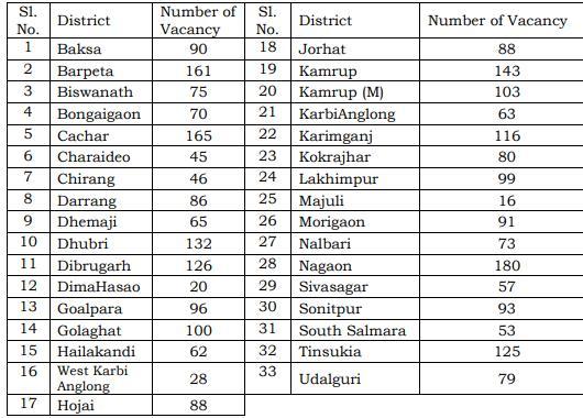 Assam-police-recruitment-constable-vacancy-freejobalert 2018