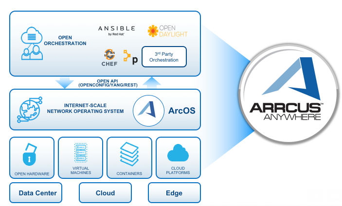 Arrcus Builds Network Os For White Box Data Center Infrastructure
