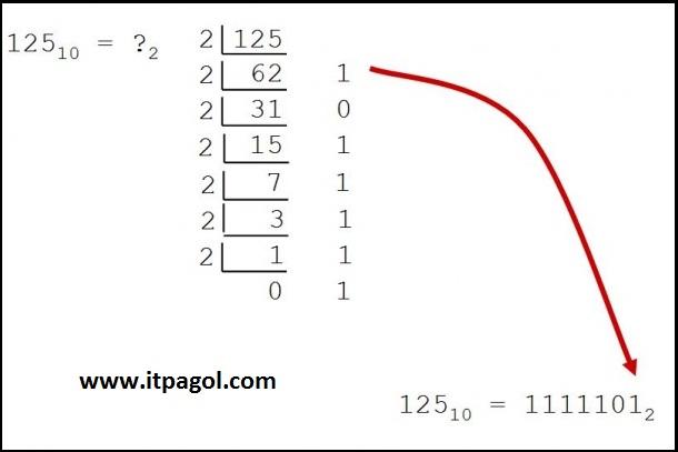 how to write hexadecimal numbers