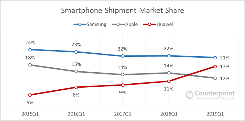 Smartphone Shipment Market Share of Samsung, Huawei, and Apple