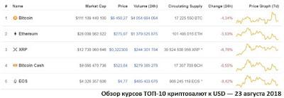 Обзор курсов ТОП-10 криптовалют к USD — 23 августа 2018