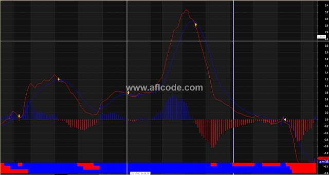 MACD Crossover Buy Sell Arrow