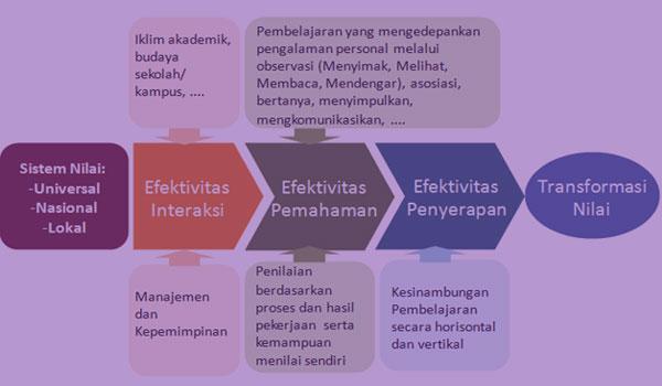 Download Contoh RPP Silabus Bahasa Indonesia MA SMA Kelas X Kurikulum 2013