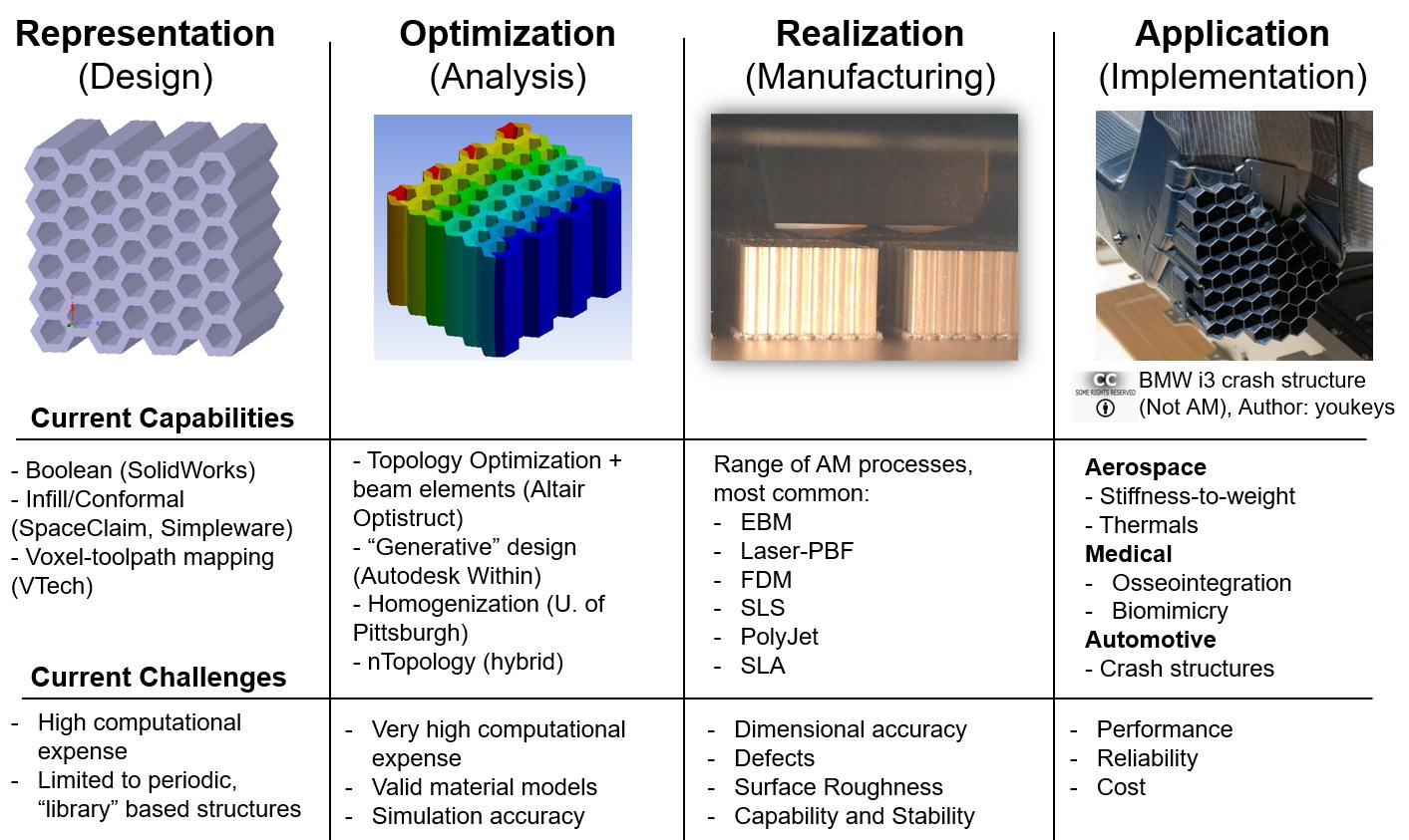 additive manufacturing of cellular structures
