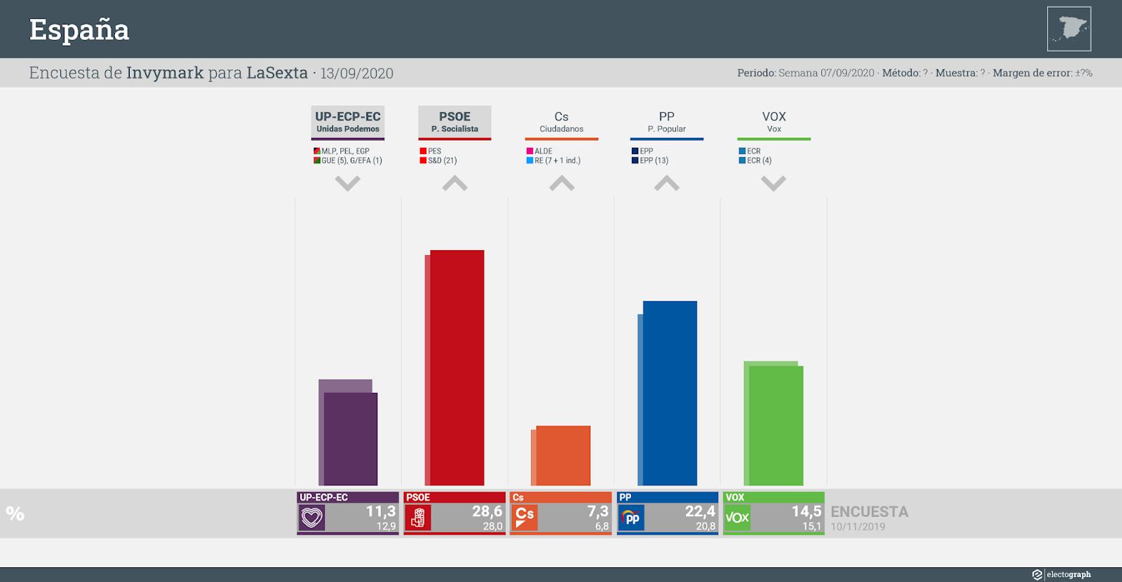 Gráfico de la encuesta para elecciones generales en España realizada por Invymark para LaSexta, 13 de septiembre de 2020