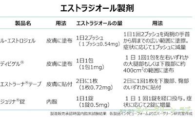 4つのエストラジオール製剤を比較してみましょう。  ジュリナは経口剤(錠剤)、ディビゲルとル・エストラジェルは皮膚に塗るジェル剤、エストラーナはテープ(貼付剤)です。