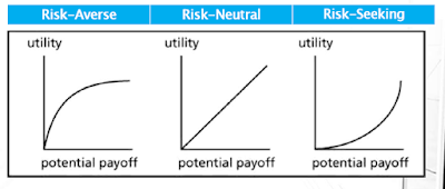 Manajemen Proyek - Project Risk Management Risk Utility Function and Risk Preference