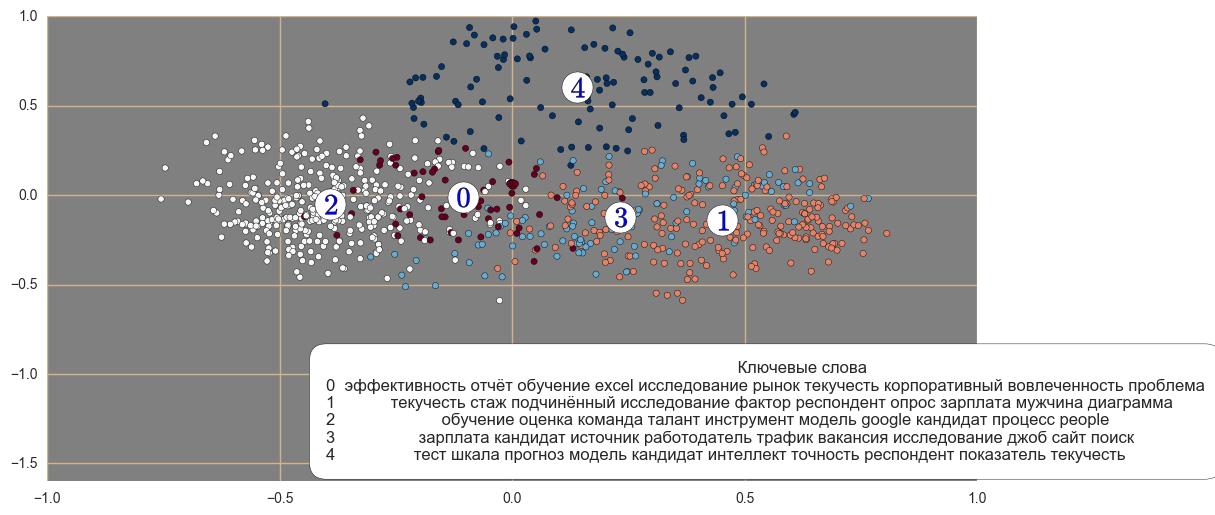 Эволюция HR-аналитки
