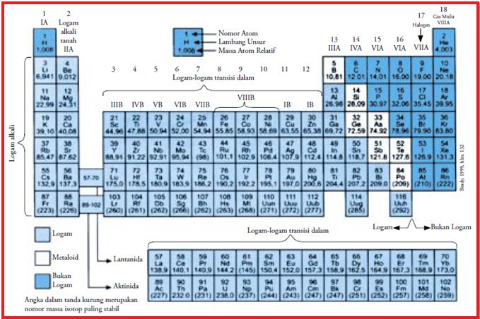 Konsep kimia kokim tabel periodik inilah yang kita pakai hingga sekarang yang disebut tabel periodik modern hasil penyusunan sistem periodik modern oleh moseley dapat dilihat ccuart Images