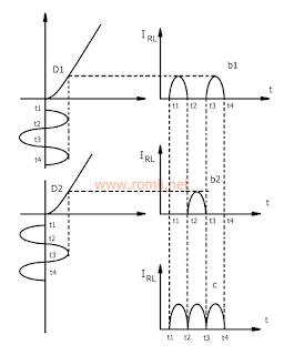 Penyearah gelombang penuh (Trafo CT)