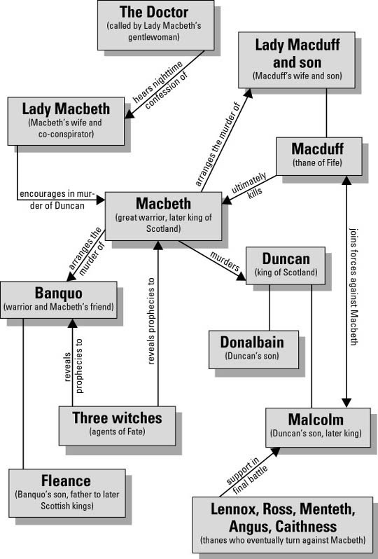 macbeth catalysts to downfall The william shakespeare tragedy of macbeth is an explicit play of contradiction and vaulting ambition  she is the catalyst that effectively unleashes macbeth's.
