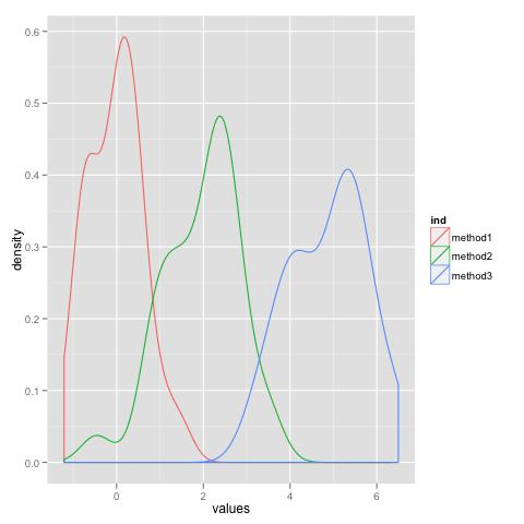 Density Plot with ggplot   R-bloggers