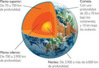 Capas Internas Y Externas De La Tierre Geografia Y Medio Ambiente