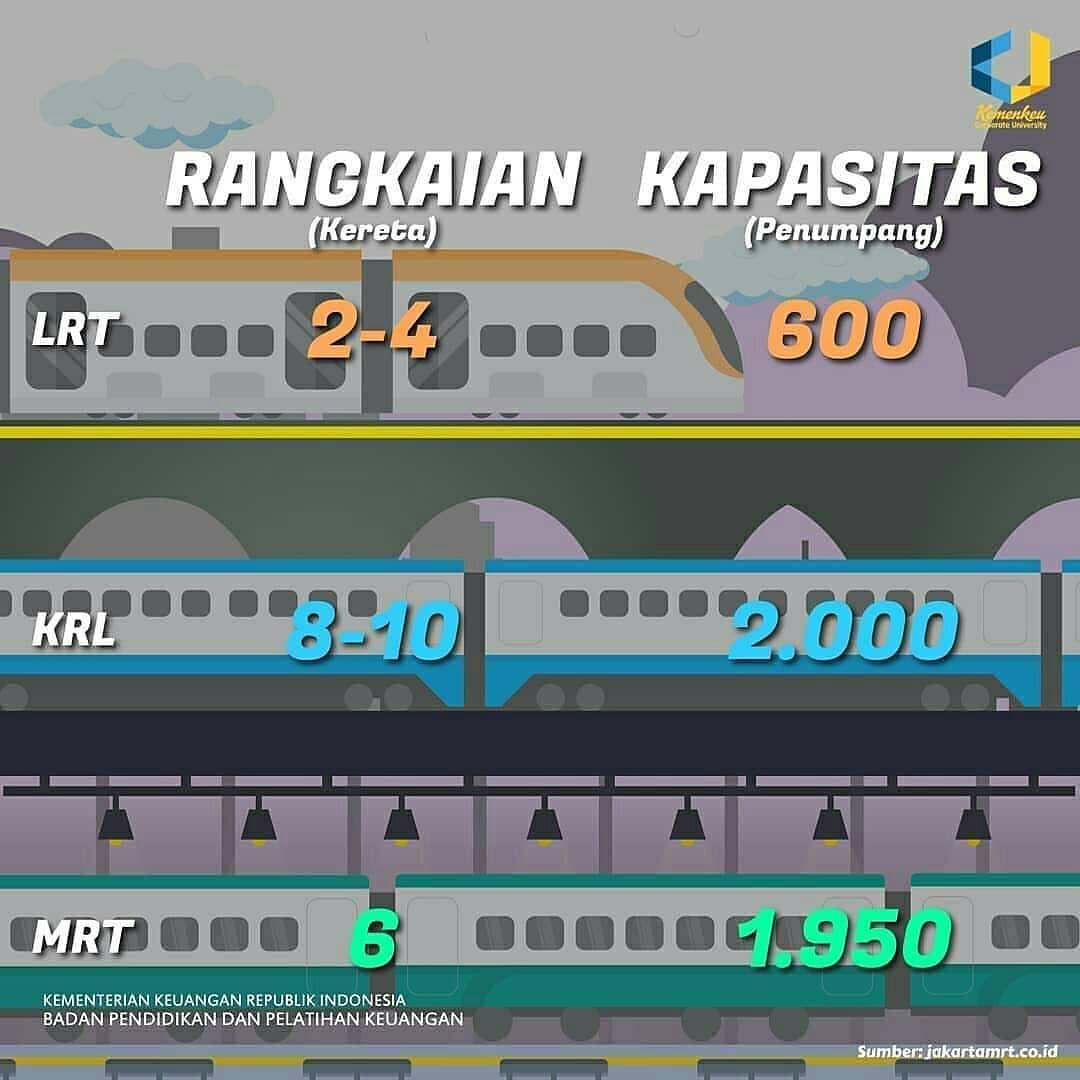 Apa Itu MRT Di Jakarta Ini Bedanya Dengan KRL dan LRT