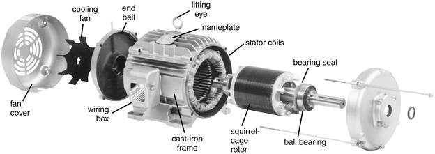 The World Through Electricity: Electromagnetism : Three phase Motor