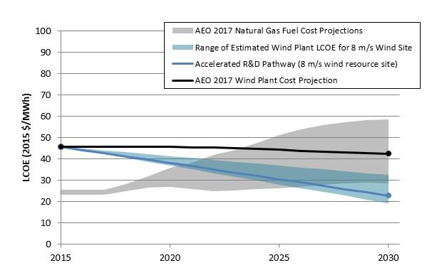 Biaya energi yang terukur adalah total biaya pemasangan dan pengoperasian proyek per megawatt-jam listrik yang dihasilkan proyek selama hidupnya. Proyeksi AEO berasal dari Outlook Energi Tahunan Administrasi Informasi Energi.