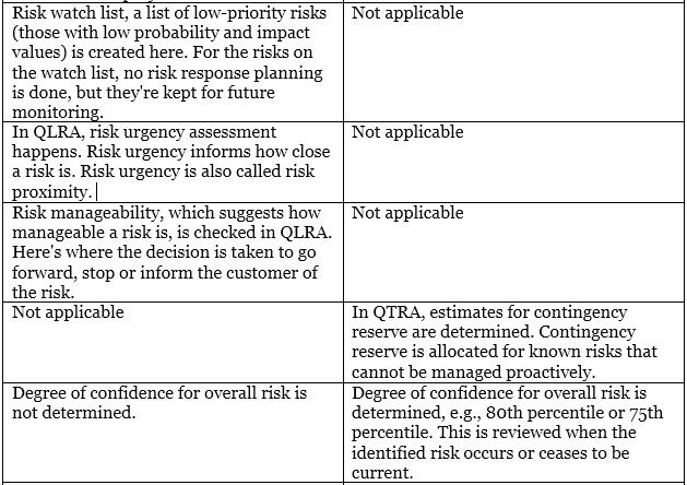 qualitative and quantitative risk analysis techniques Qualitative risk analysis includes methods for prioritizing the identified risks for further action, such as quantitative risk analysis or risk response planning organizations can improve the project's performance effectively by focusing on high-priority risks.