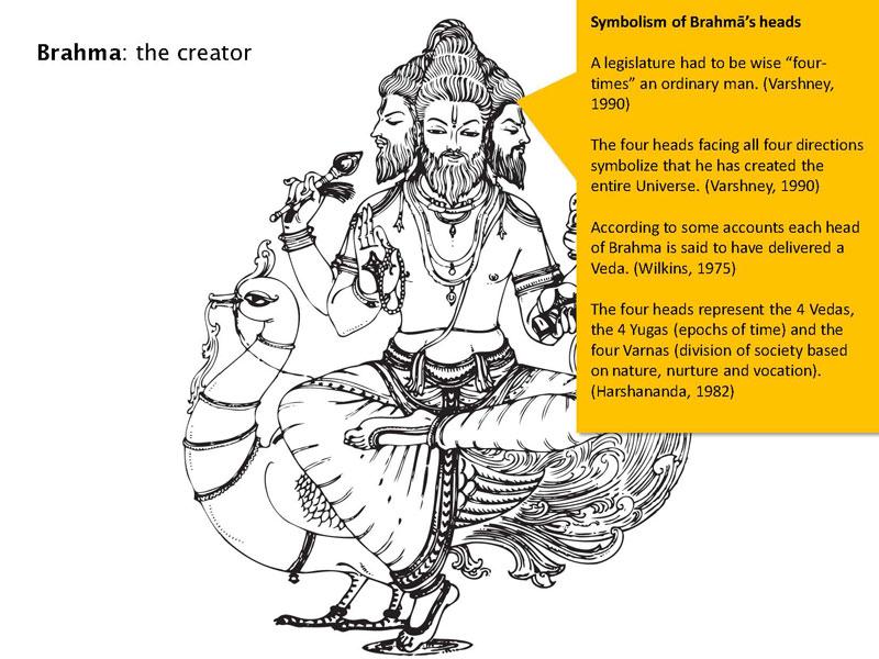 Hindu Iconography