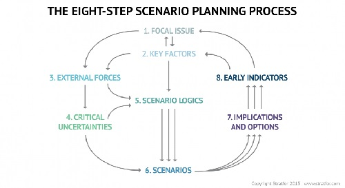 """conventional planning versus strategic planning 213 strategic vs long-range planning it is important to note that the environmental component of the strategic plan is one way that researchers distinguish strategic planning from long-range planning poister and streib (1999 ) characterize long-range planning as a """"closed-system"""" orientation and contrast this with the """"big."""