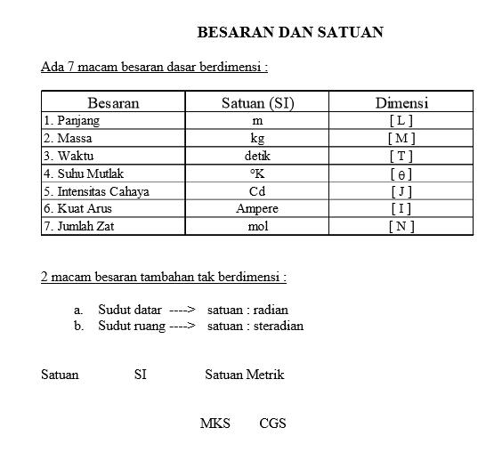 Download Ringkasan Materi Ipa Fisika Sma Kelas 10 11 12 Lengkap Seo Sunda