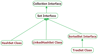 Java Set Interface hierarchy