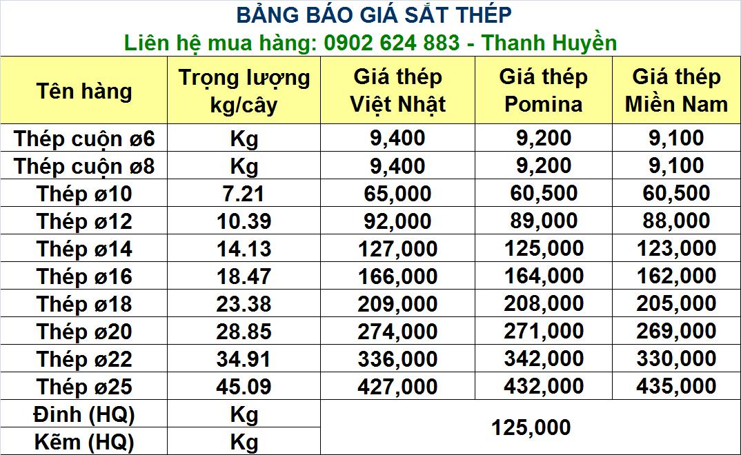 Giá sắt thép tại Bắc Giang