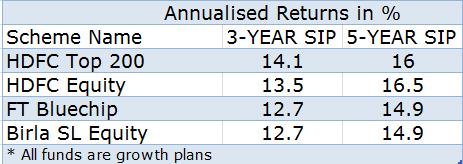 top sip mutual funds 2017