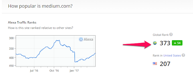 Alexa Rank of Medium.com