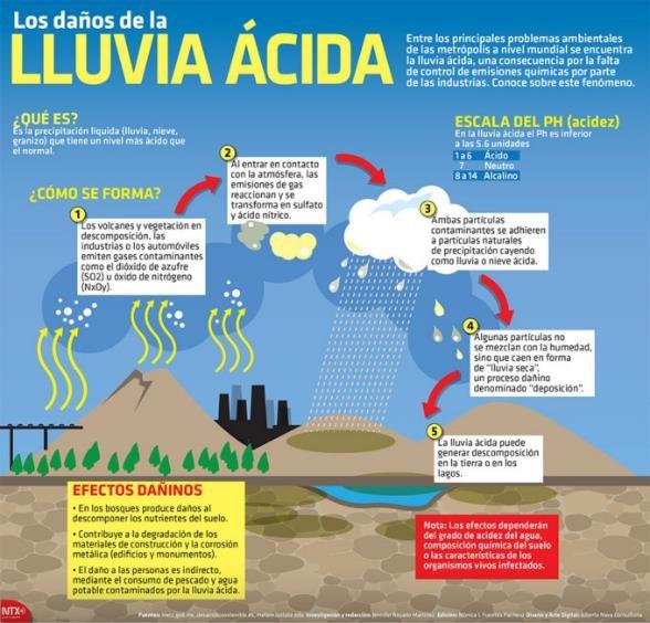 Lluvia Ácida; Causas, Consecuencias y Soluciones