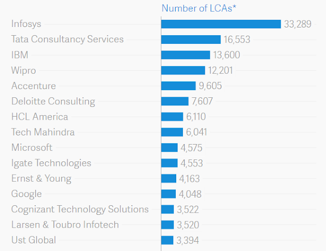 """these tech companies sponsored the  highest  H-1B visas in 2016"""