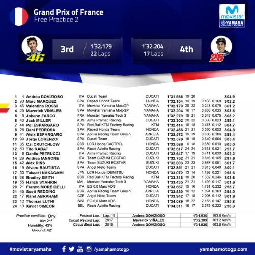 Hasil FP2 MotoGP Prancis 2018