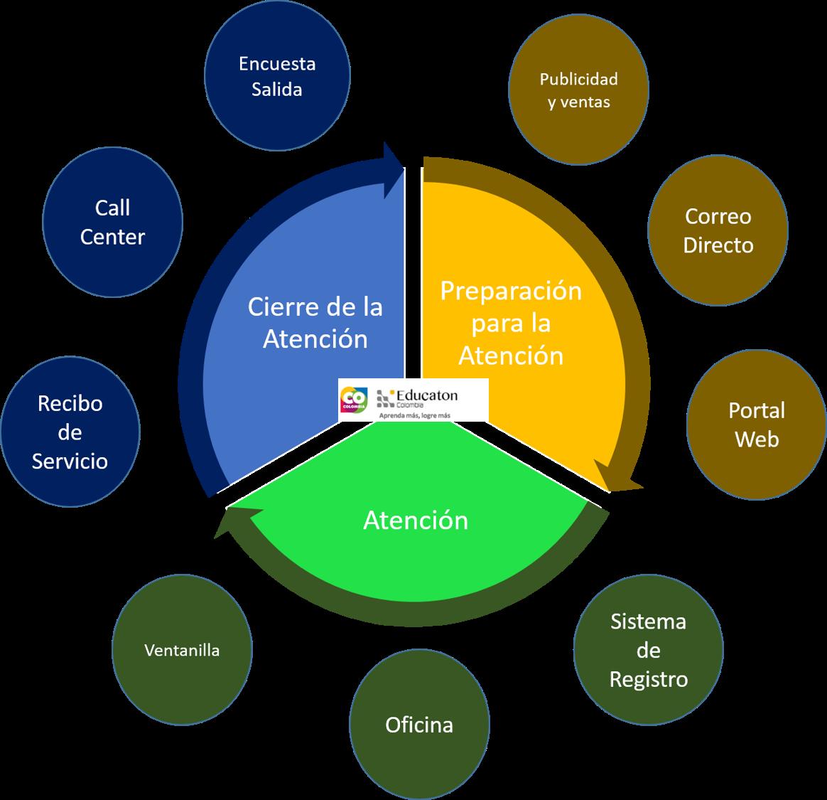 Educaton Colombia: Ciclo de procesos para la atención al