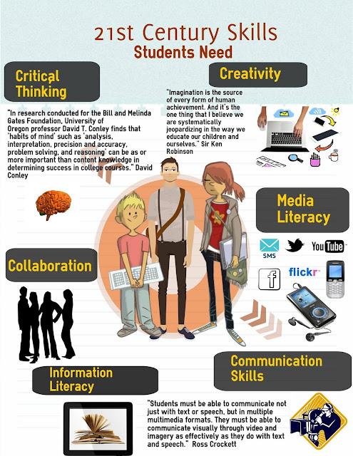 teaching communication skills in multimedia language
