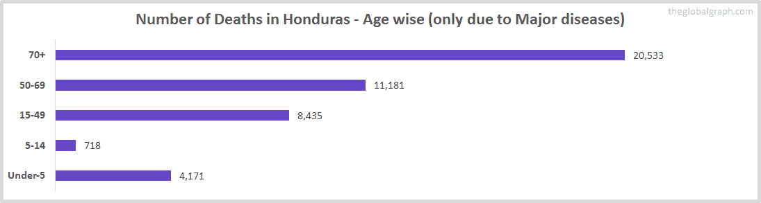 Number of Deaths in Honduras - Age wise (only due to Major diseases)