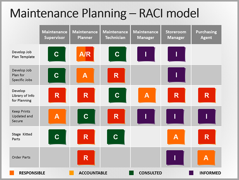 accountable plan template - raci matrix in maintenance planning accountable