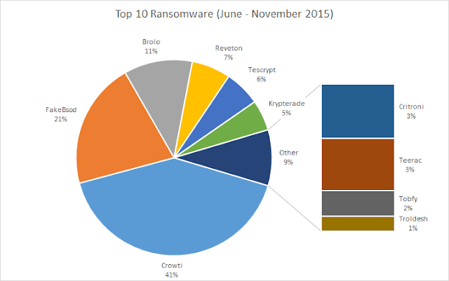Ransomware Attack in June to November 2015