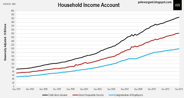 Household income account