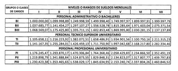 Gaceta oficial Nº 41.387: Escala General de Sueldos para Funcionarios Públicos de Carrera de la Administración Pública Nacional