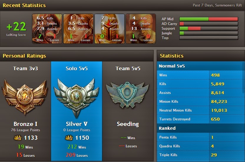 LoLKing Profile Stats ~ W33d Hatest - Silver 5