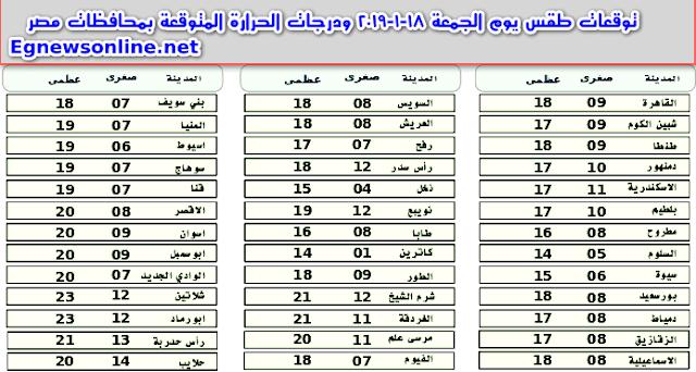 توقعات طقس يوم الجمعة 18-1-2019 ودرجات الحرارة المتوقعة بمحافظات مصر