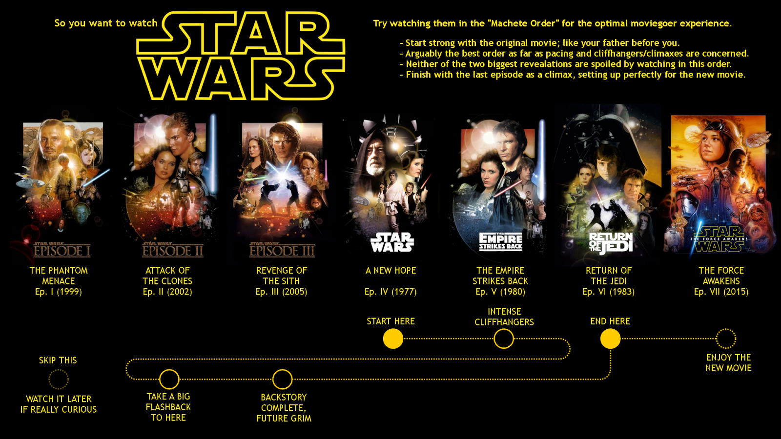 A Song of Fiction and Fandoms: Ways To Watch Star Wars(And ... - photo#3